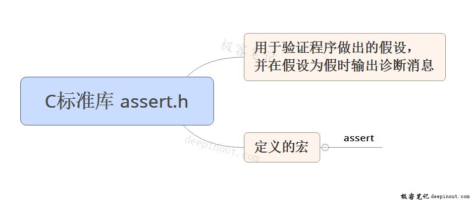 C标准库 assert.h