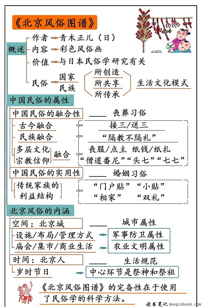 北京风俗图谱思维导图