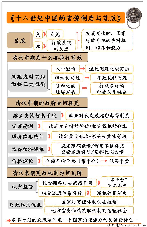 十八世纪中国的官僚制度与荒政思维导图