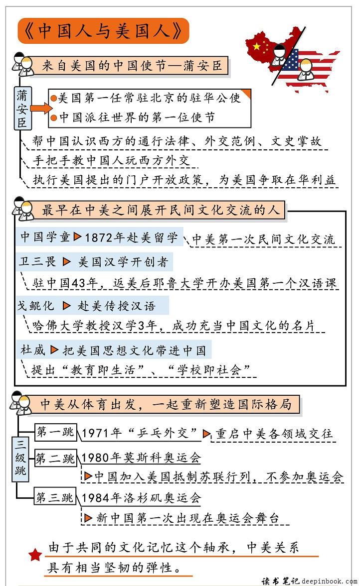 中国人与美国人思维导图