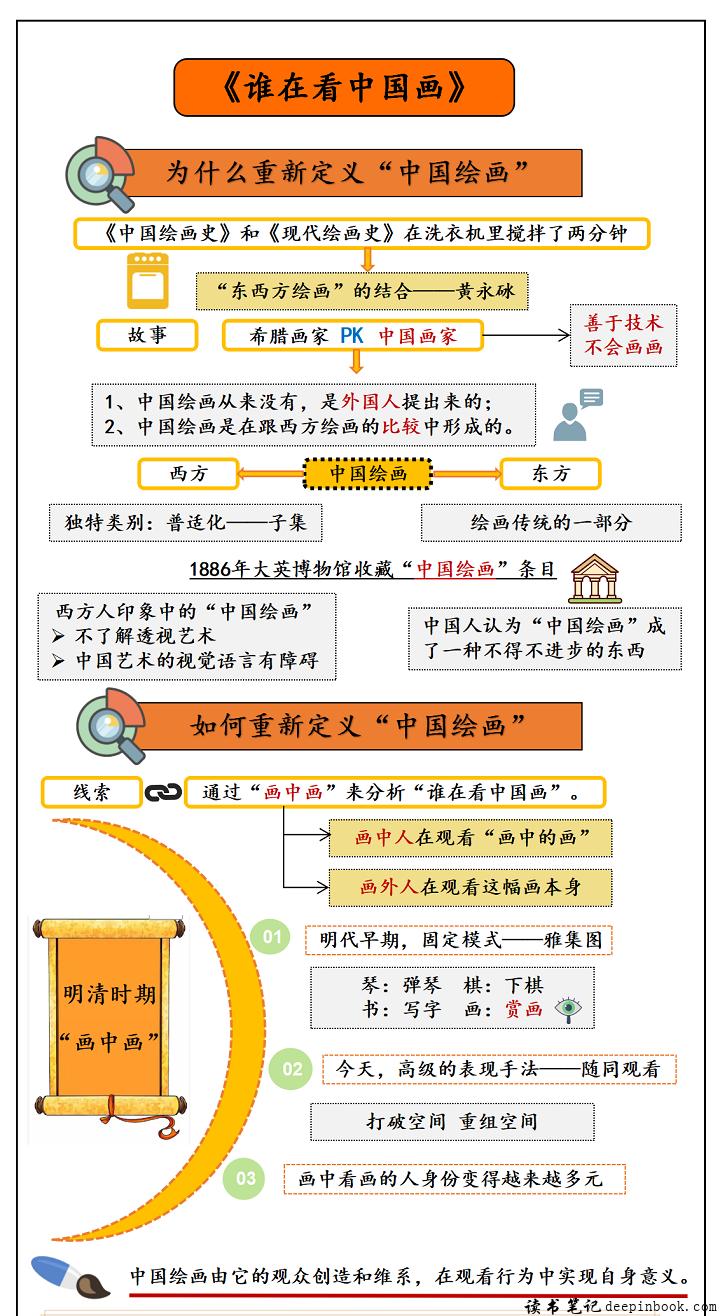 谁在看中国画思维导图
