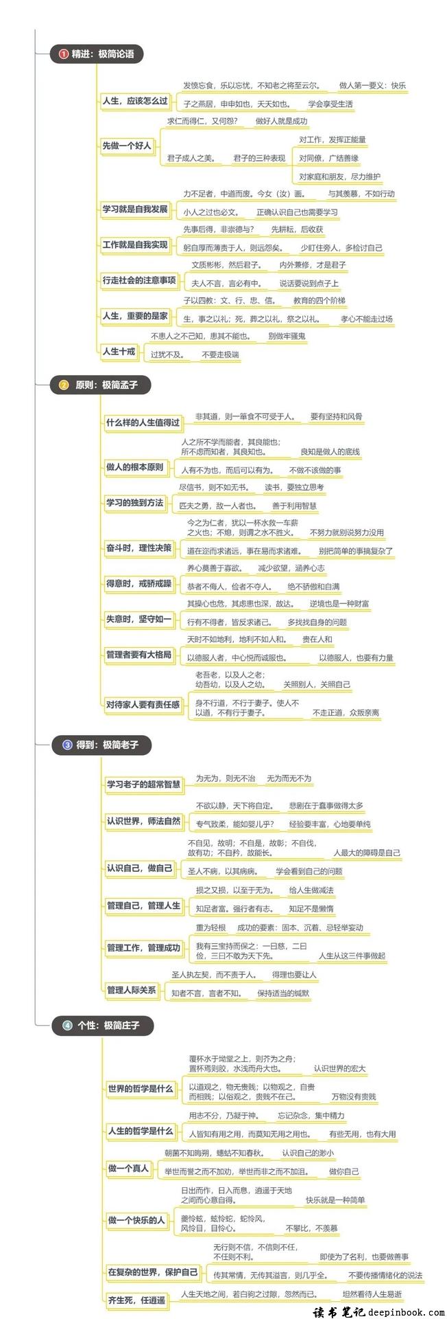 写给年轻人的中国智慧思维导图