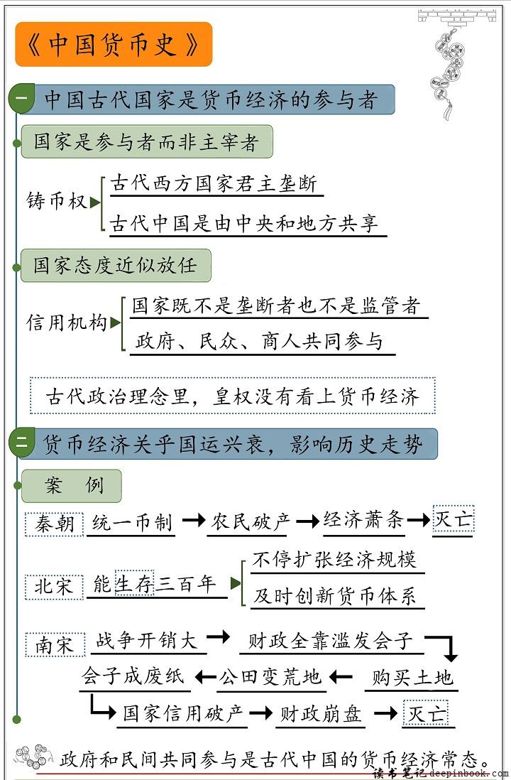 中国货币史思维导图