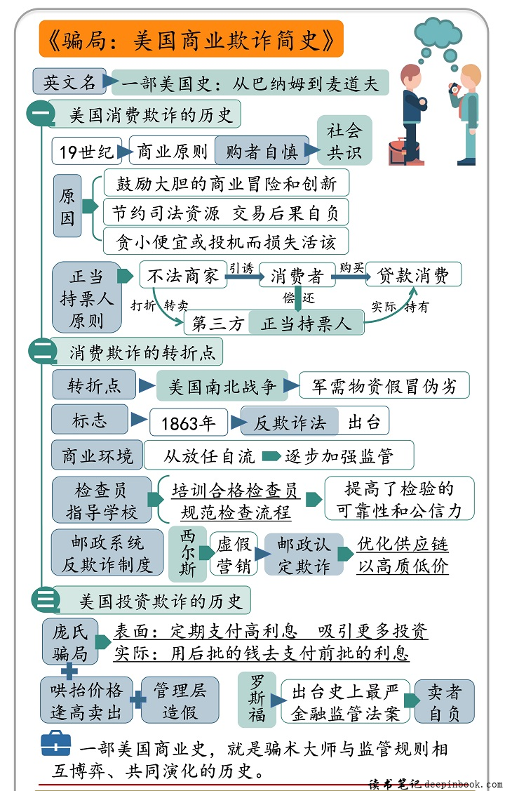 骗局:美国商业欺诈简史思维导图