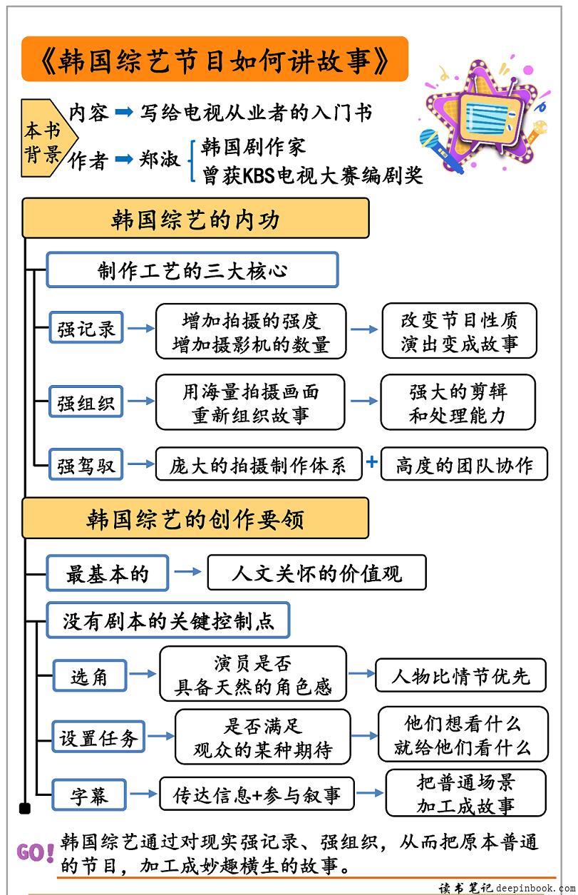 韩国综艺节目如何讲故事思维导图