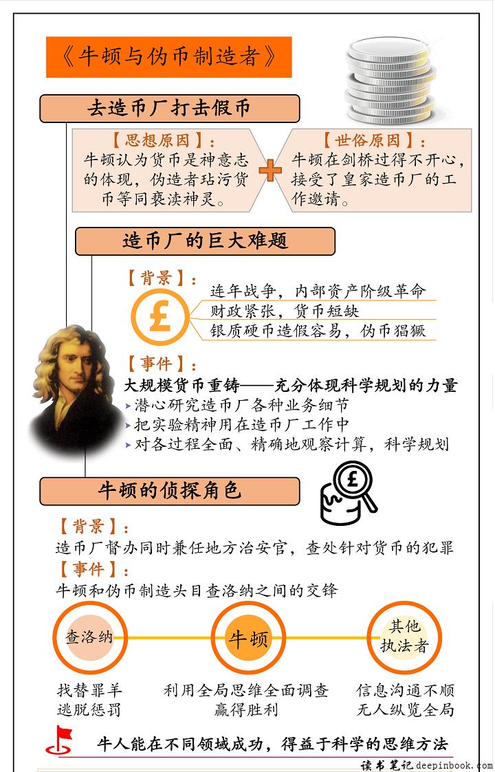 牛顿与伪币制造者思维导图