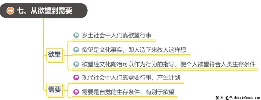乡土中国读书笔记