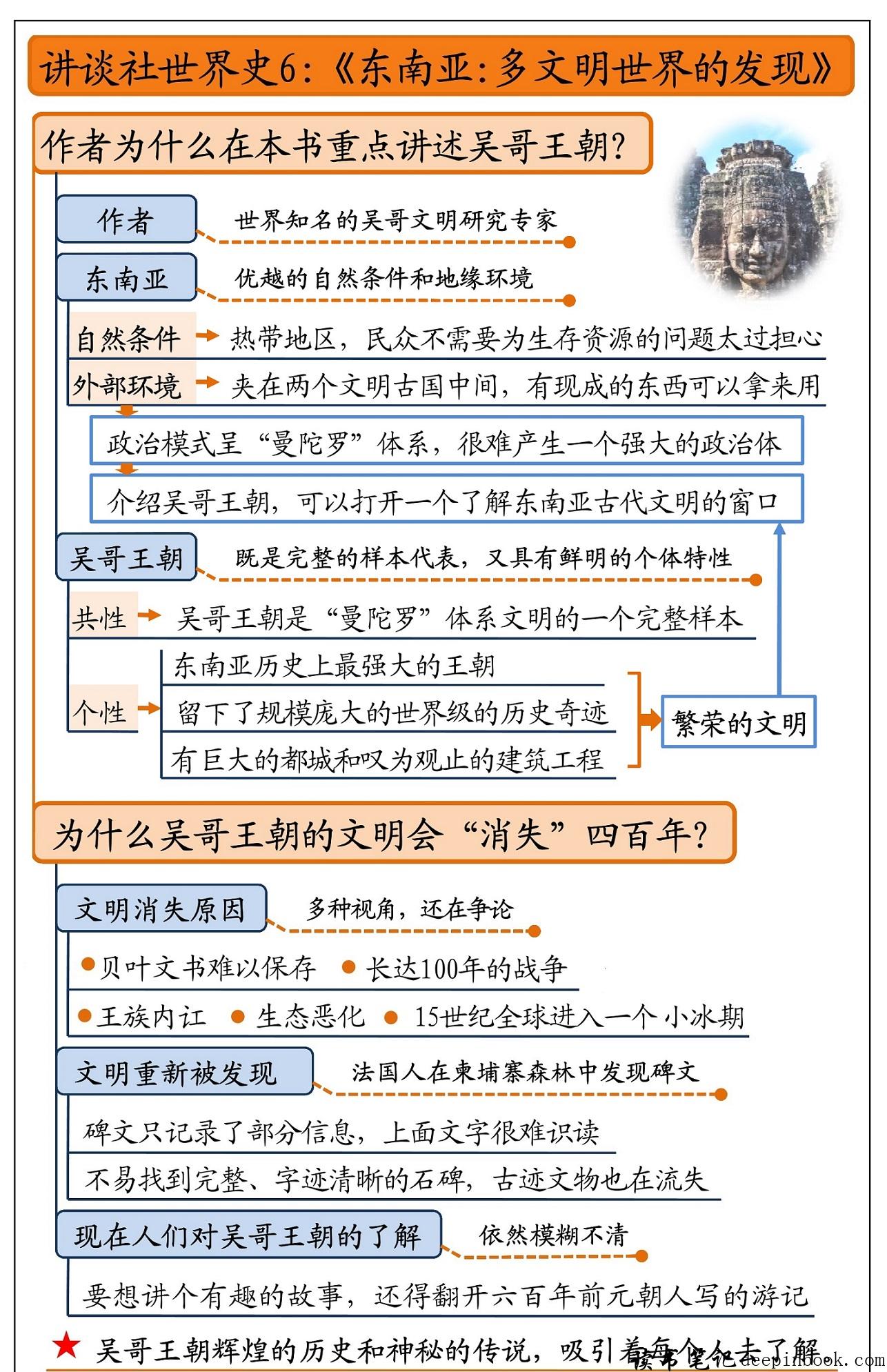 讲谈社世界史6:东南亚思维导图