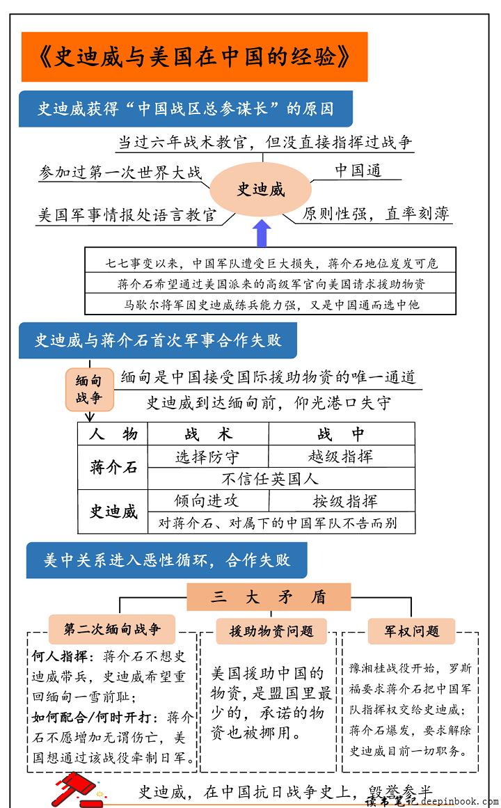史迪威与美国在中国的经验思维导图