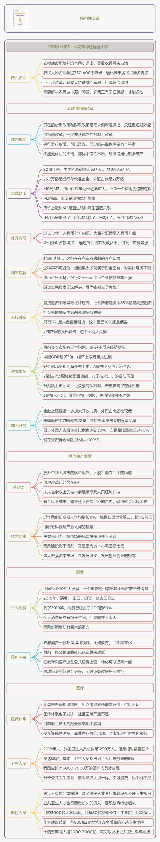 结构性改革读书笔记
