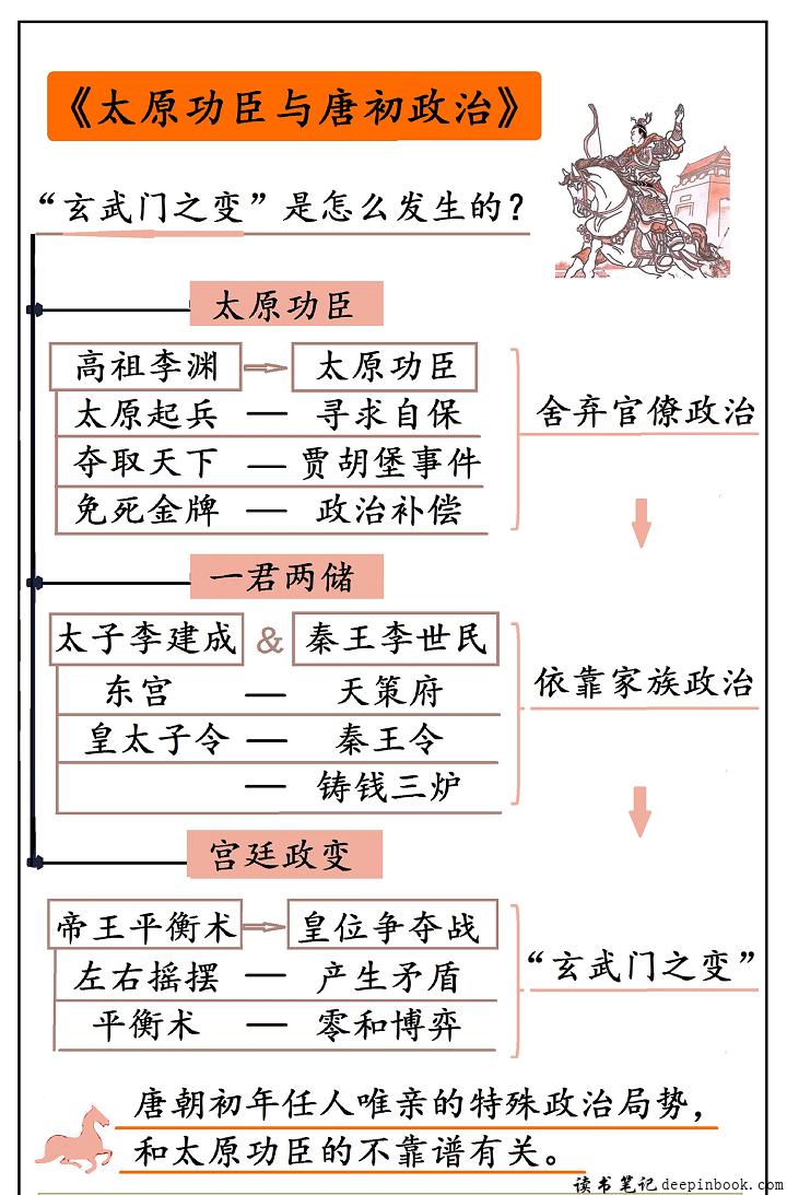 太原功臣与唐初政治思维导图
