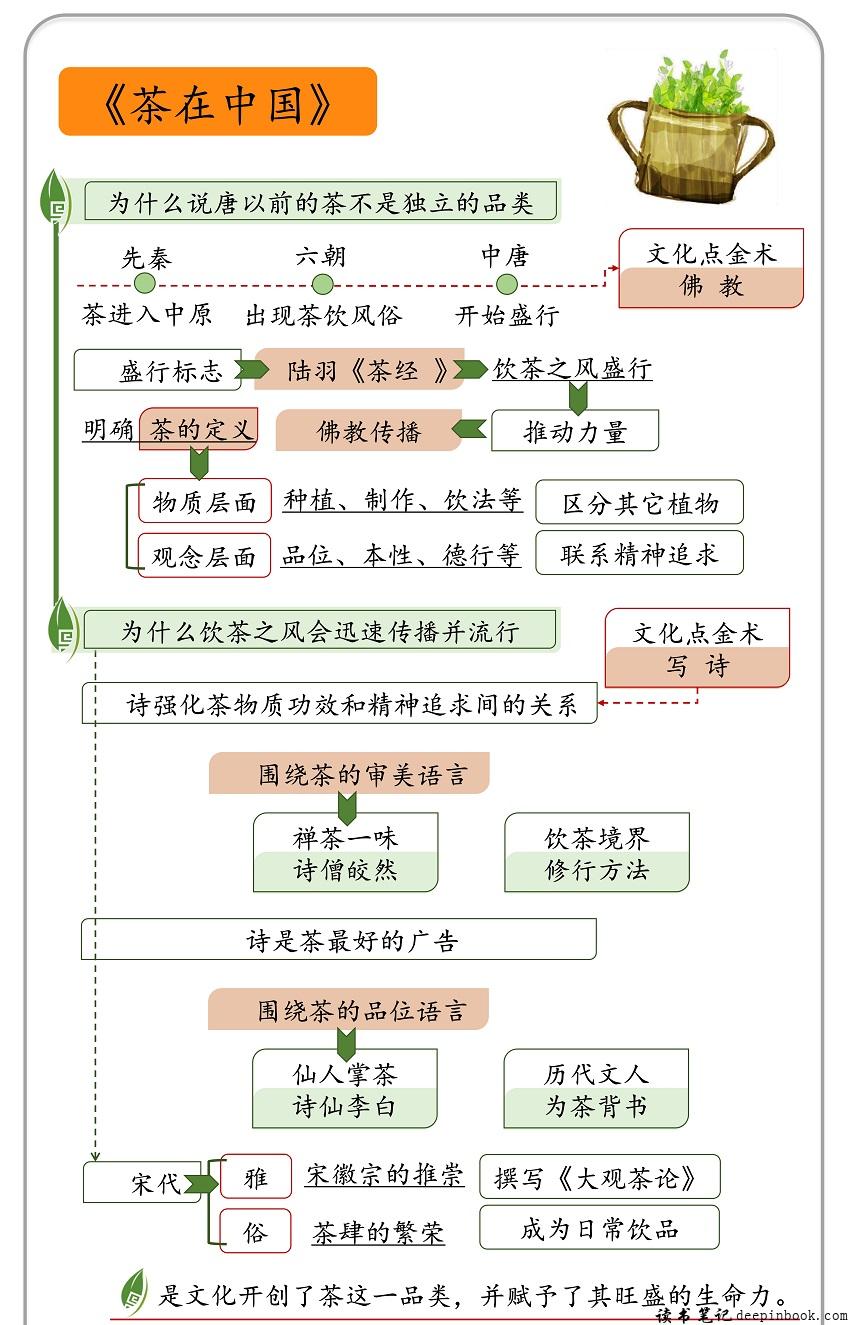 茶在中国思维导图