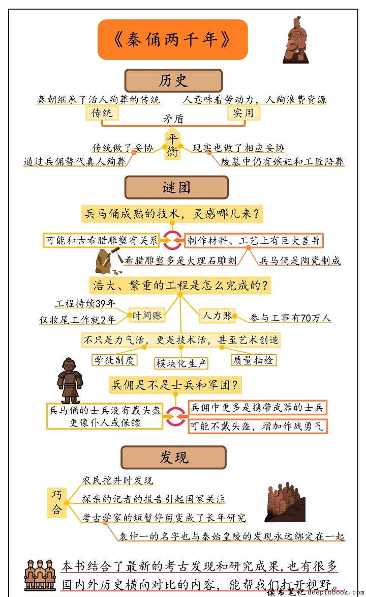 秦俑两千年思维导图