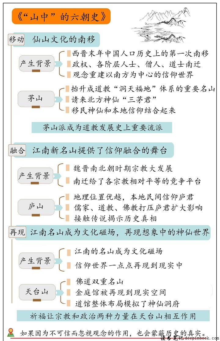 """""""山中""""的六朝史思维导图"""