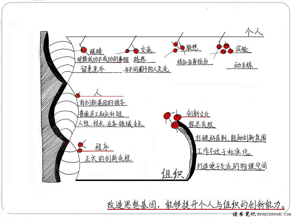 创新者的基因思维导图