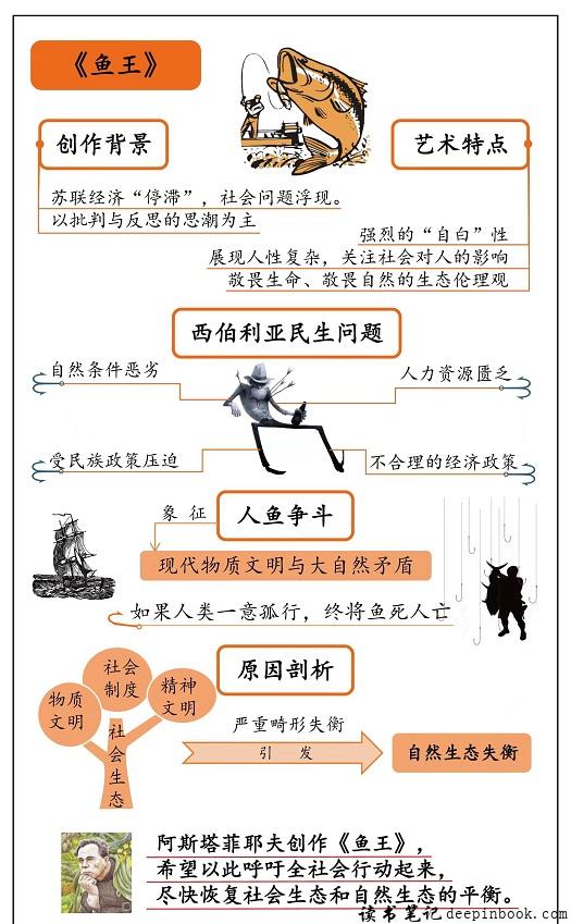 鱼王思维导图