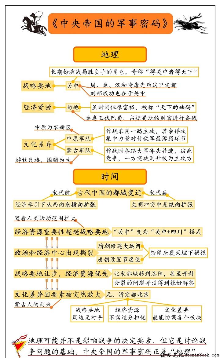 中央帝国的军事密码思维导图