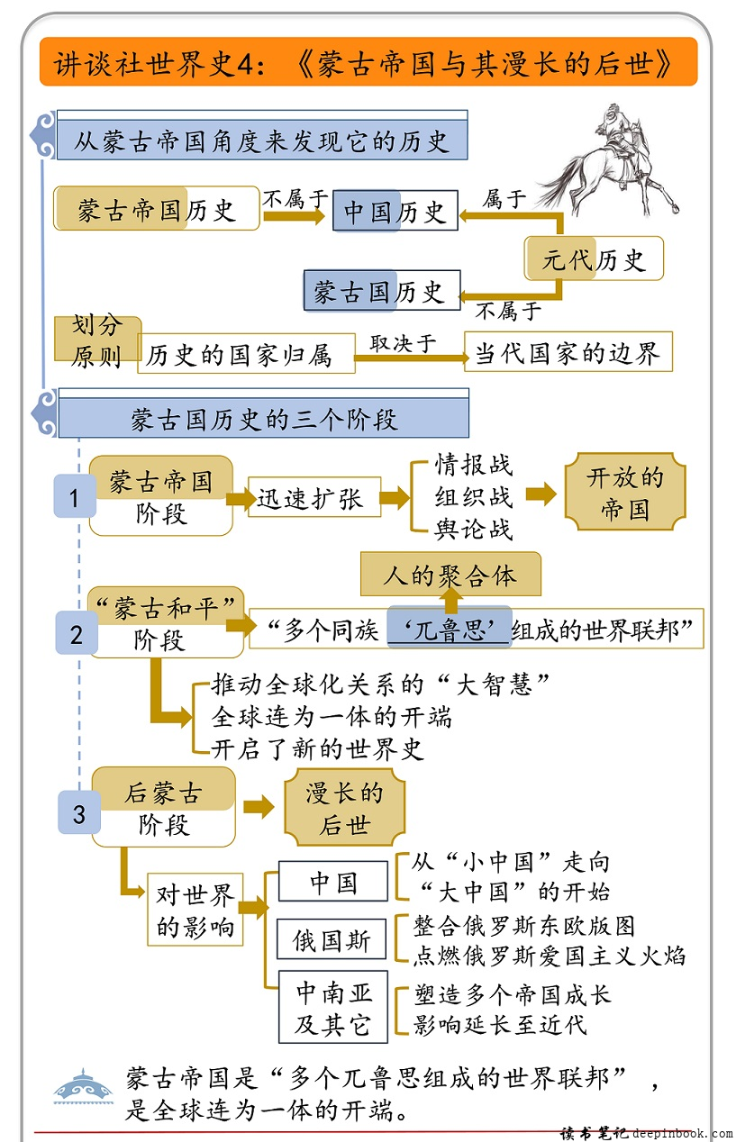 蒙古帝国与其漫长的后世思维导图