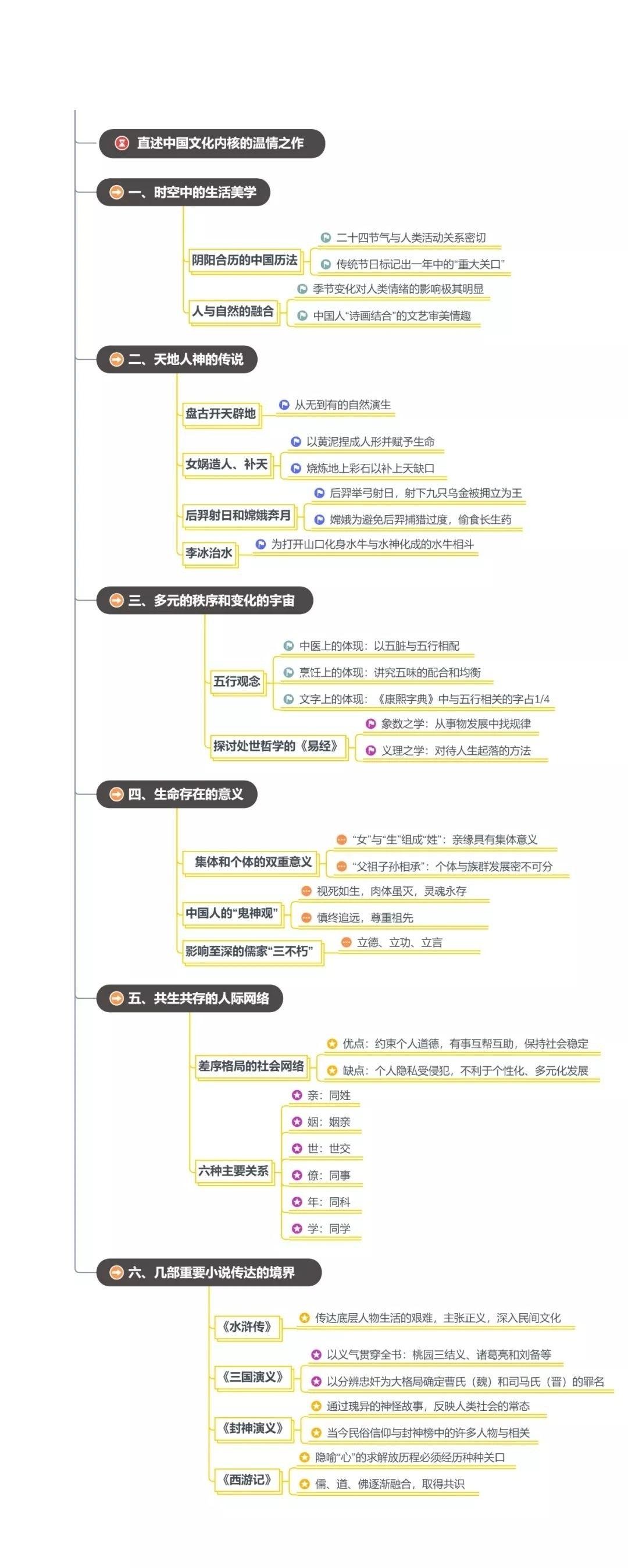 中国文化的精神思维导图