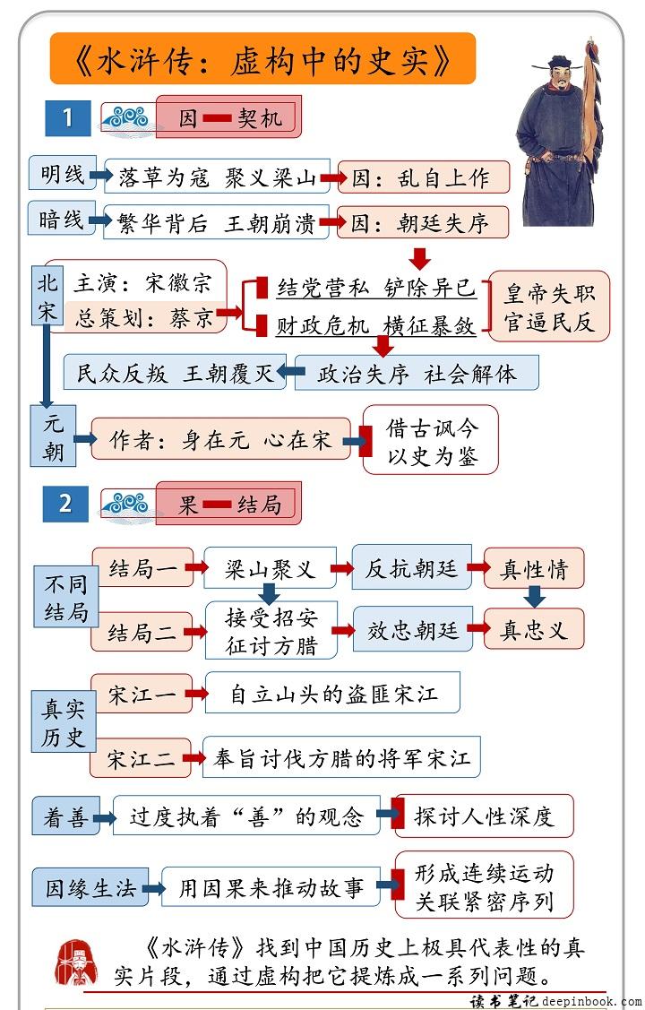 水浒传:虚构中的史实思维导图