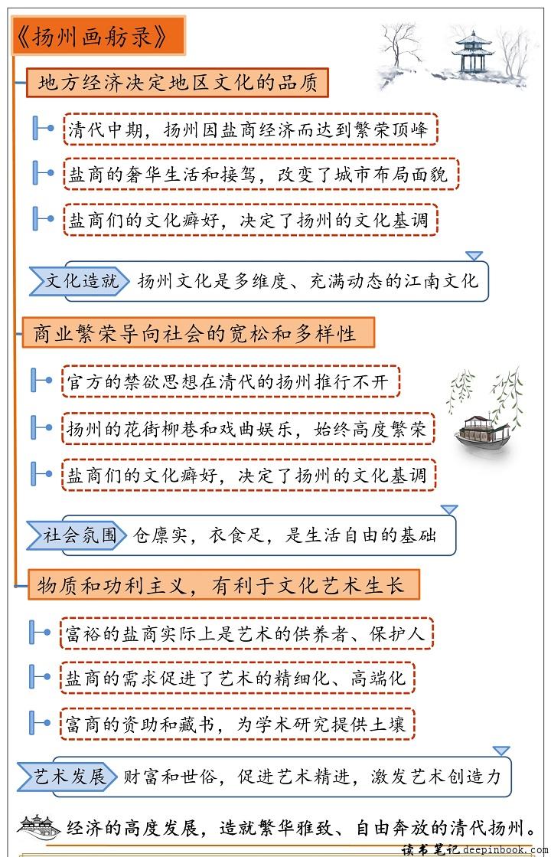 扬州画舫录思维导图