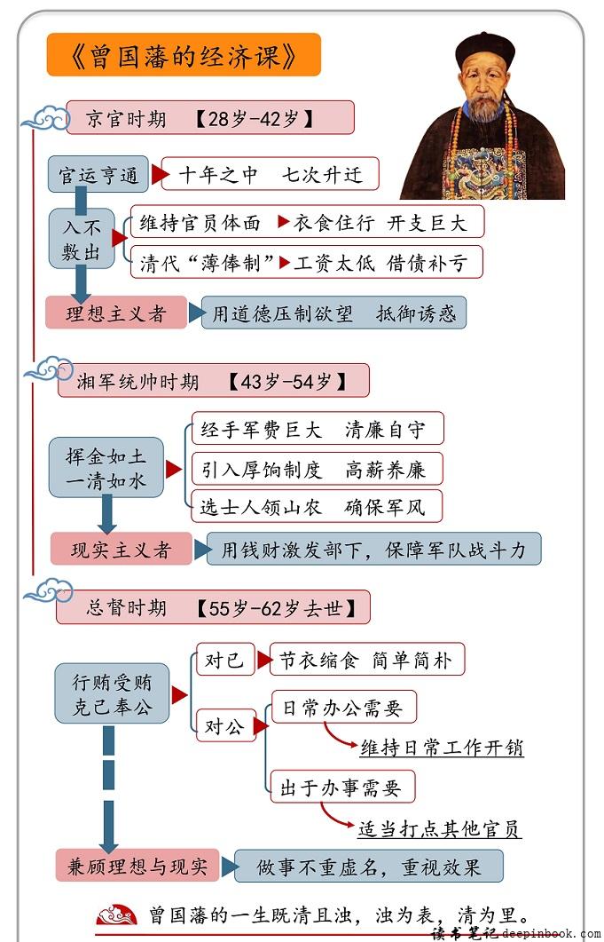 曾国藩的经济课思维导图