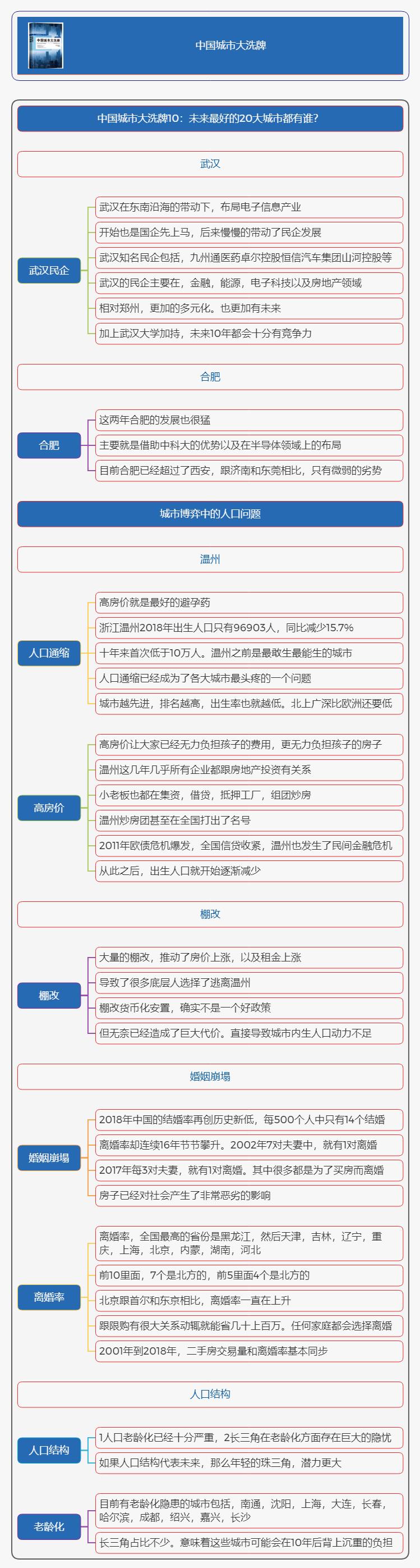 《中国城市大洗牌》读书笔记和读后感