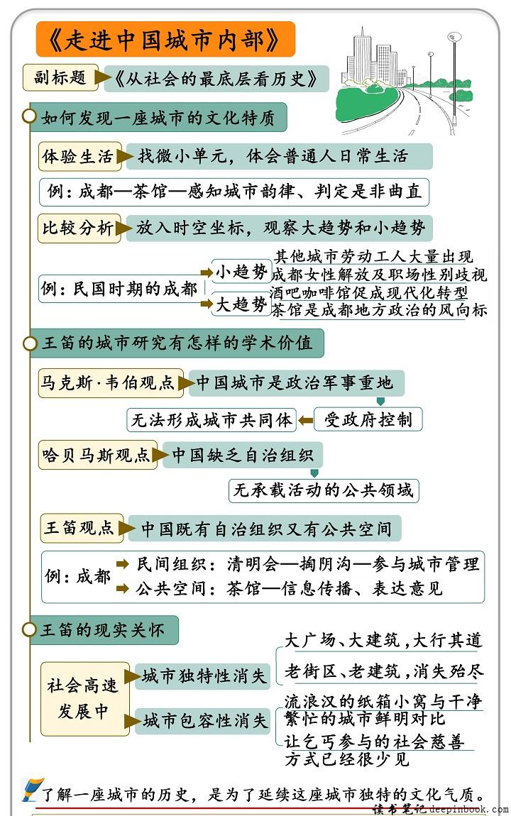 走进中国城市内部思维导图