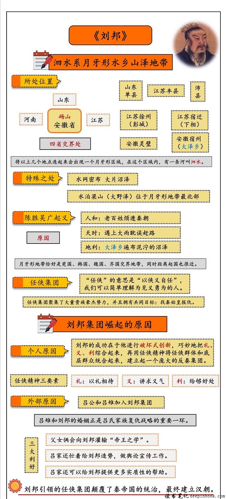 刘邦思维导图