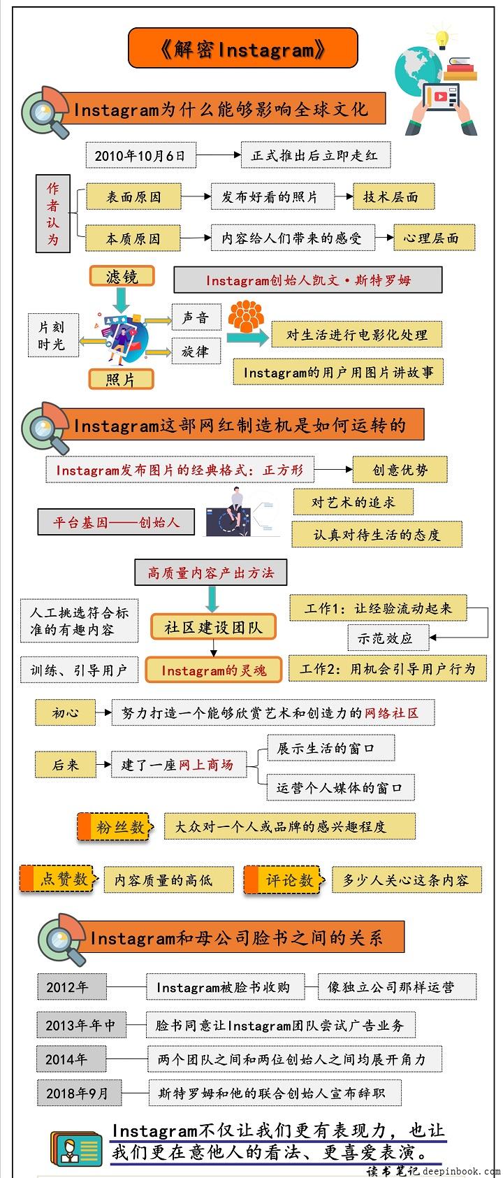 解密Instagram思维导图