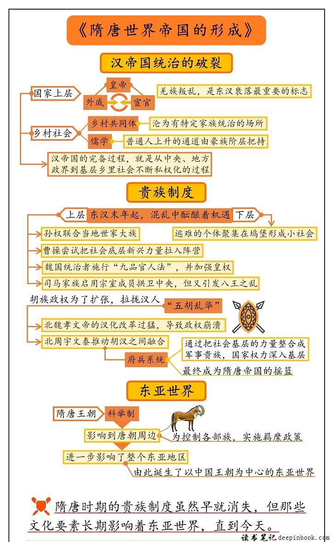 隋唐世界帝国的形成思维导图