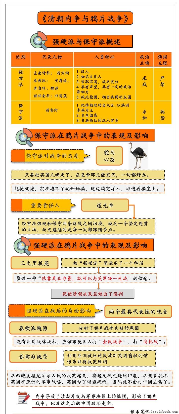 清朝内争与鸦片战争思维导图