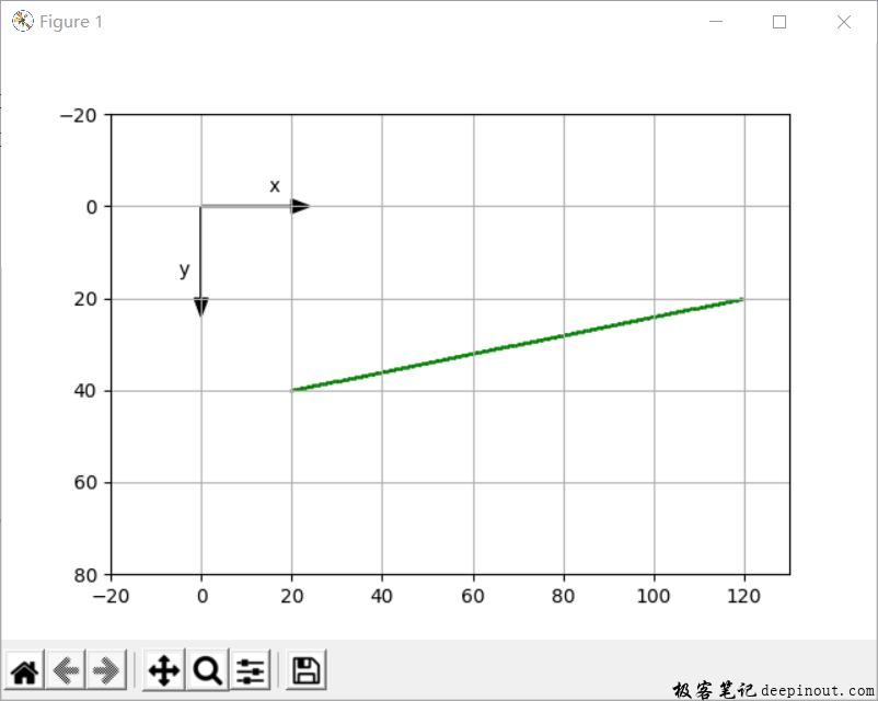 Matplotlib 画直线