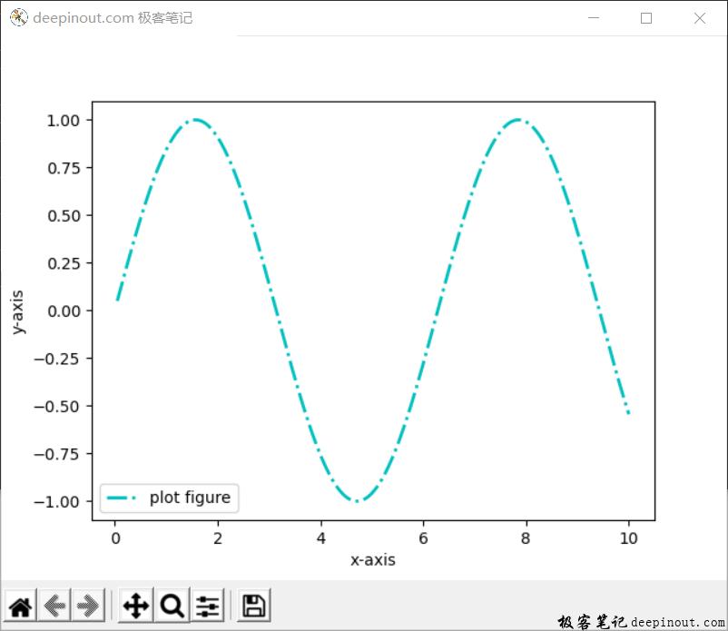 Matplotlib 函数xlabel() 示例