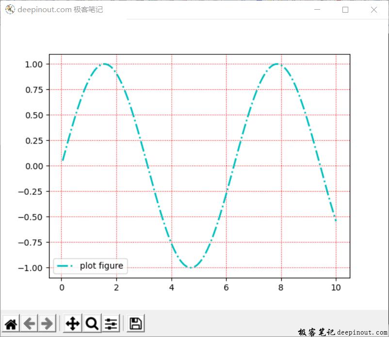 Matplotlib 函数grid() 示例