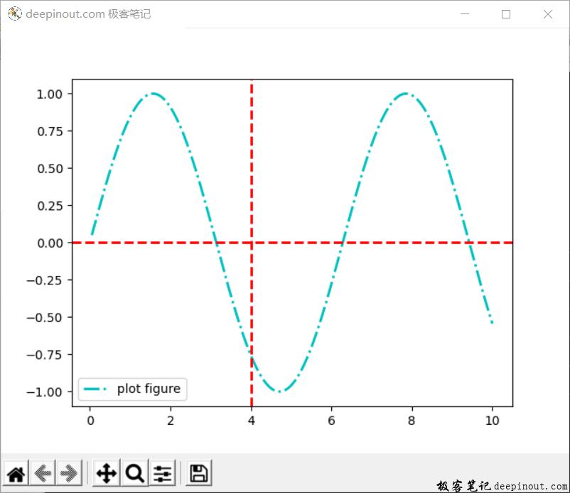 Matplotlib 函数axhline() 示例