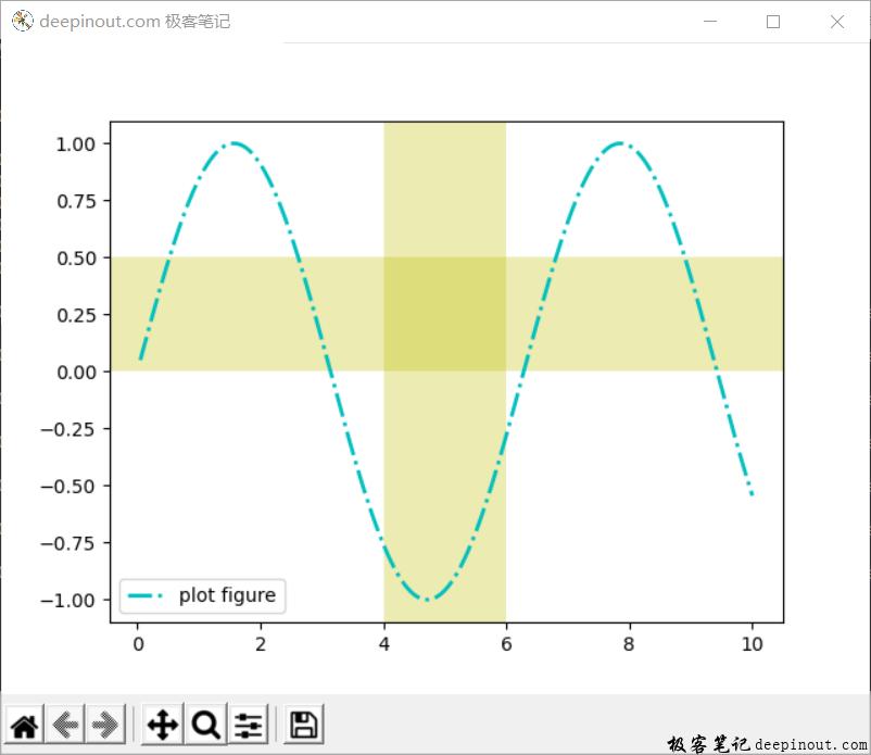 Matplotlib 函数axvspan() 示例