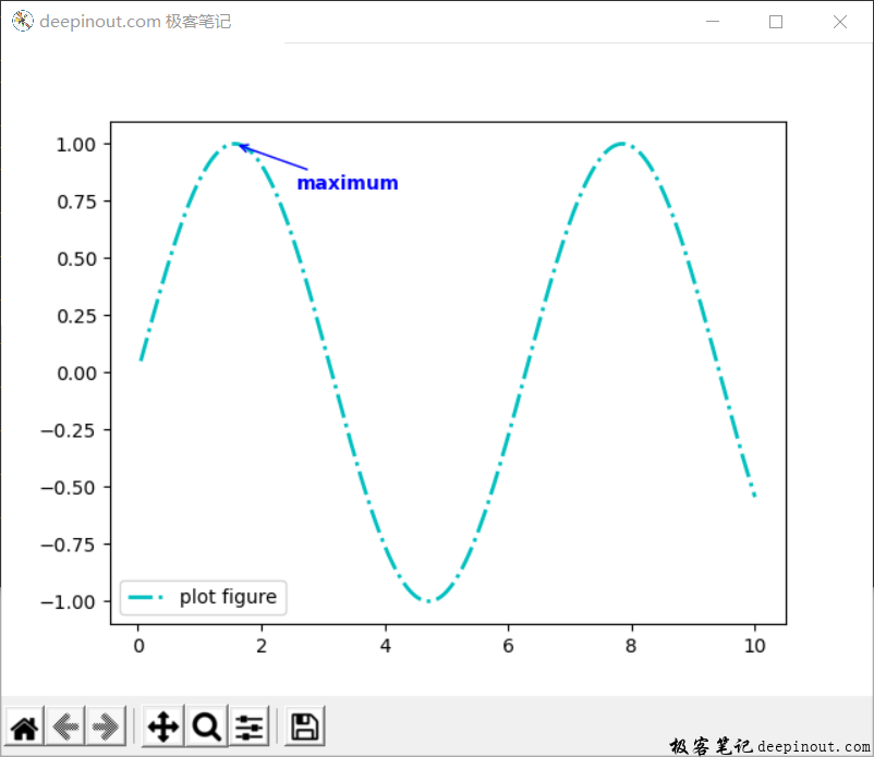 Matplotlib 函数annotate() 示例