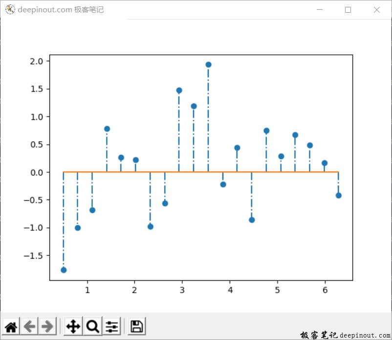 Matplotlib 函数stem() 示例