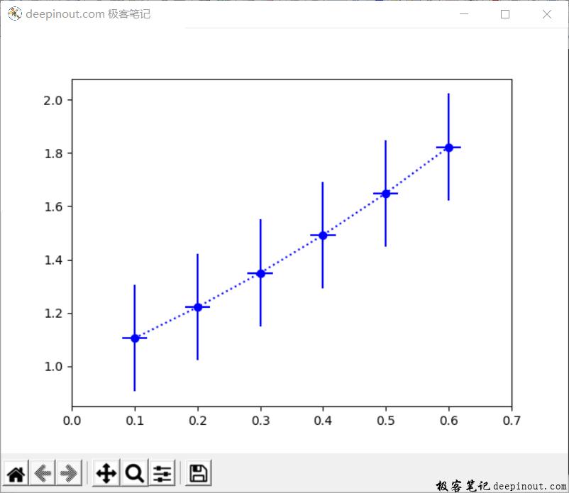 Matplotlib 函数errorbar() 示例