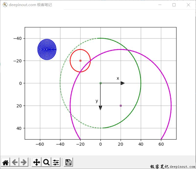 Matplotlib用直线方式画圆