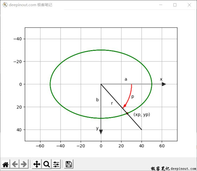 Matplotlib画椭圆示意图