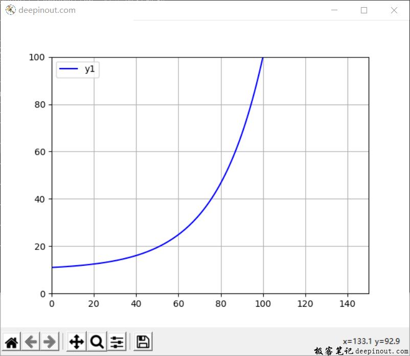 Matplotlib显示数学曲线