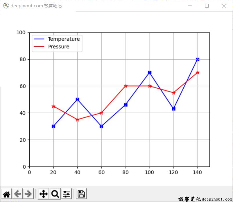 Matplotlib同一坐标里显示多条曲线