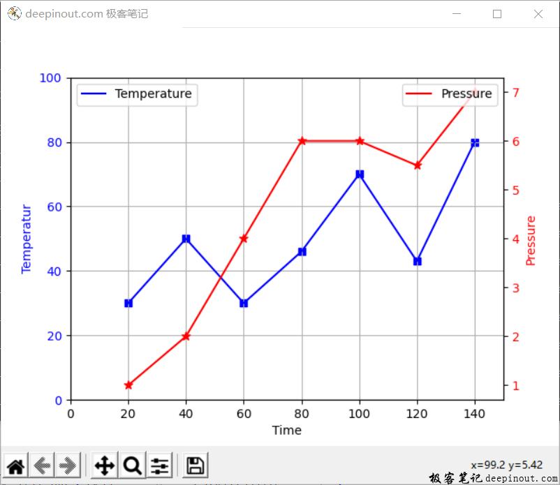Matplotlib同一坐标里双Y轴显示