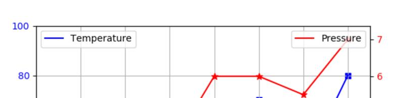 Matplotlib双Y轴显示时把图例显示到一起