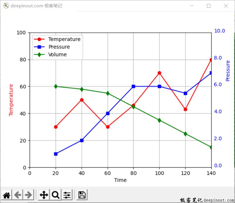 Matplotlib三个Y轴显示