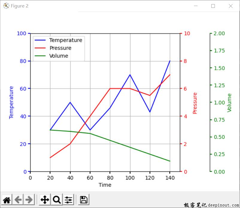 Matplotlib隐藏刻度方式显示三个Y轴