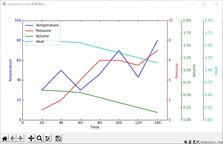 Matplotlib四个Y轴显示