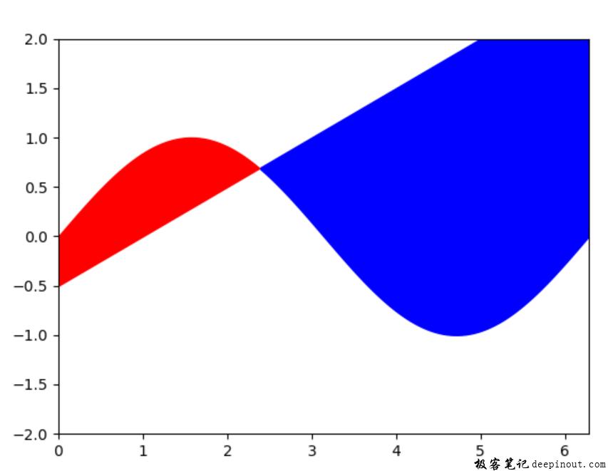 Matplotlib条件选择区域颜色填充